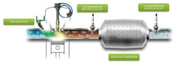Oxygen Sensors Direct Fit | The Clean Air Company